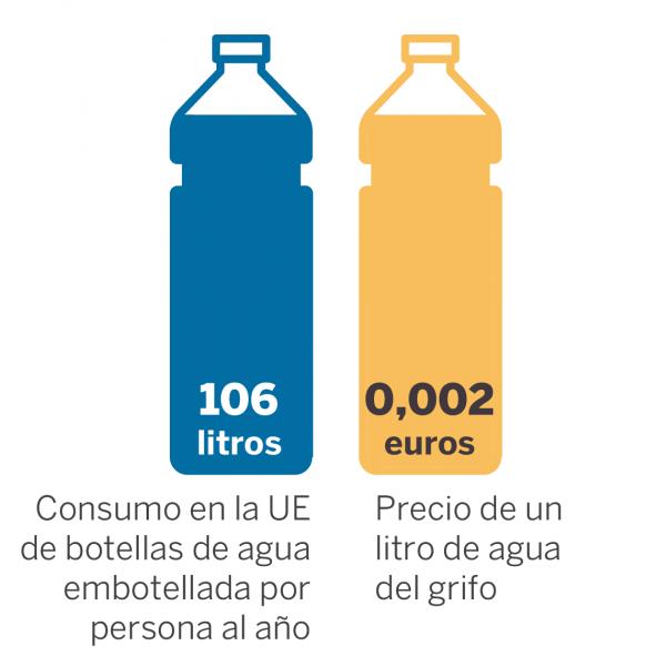 precio del agua del grifo y en botella